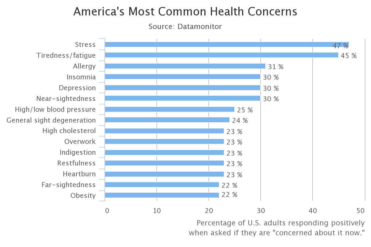 America's Most Common Health Concerns