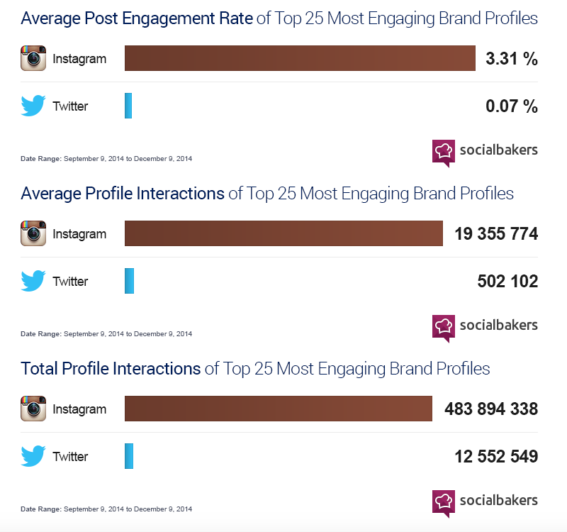 instagrams-engagement-is-50-times-higher-than-twitters