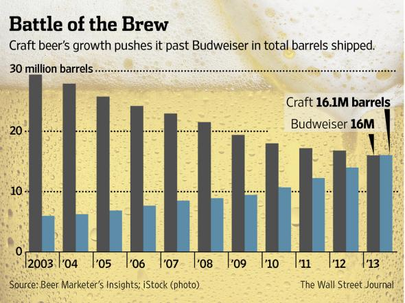 budweiser_craft_beer.jpg.CROP.promovar-mediumlarge