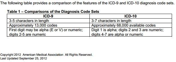 ICD-9 vs ICD-10 chart 5.29