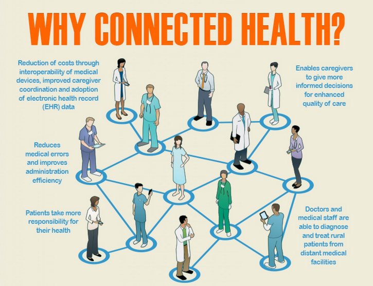 HS Why connected health 10.15