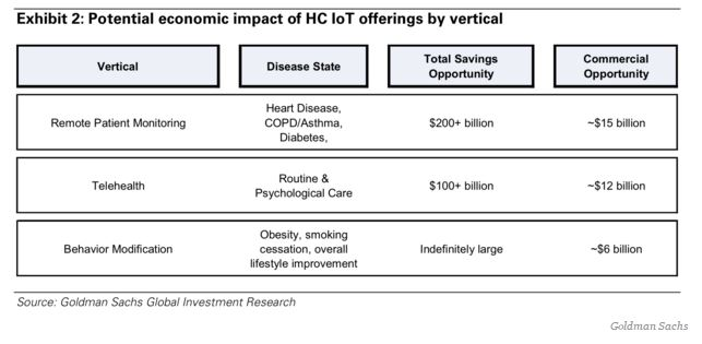 IoT Goldman savings H sauce 12.11