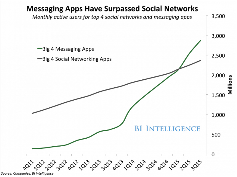 Big 4 messaging apps 2