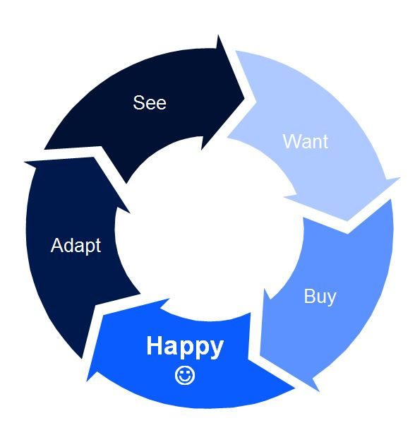 the different level of happiness The journey of certified happiness coach, will take you to the next level of happiness and growth by engaging you into different tools and techniques of happiness blueprint, formulated in association with berkeley well-being, california.
